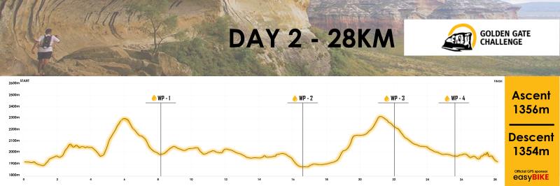 Golden Gate Challenge Profile_Day2