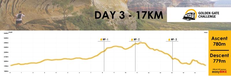 Golden Gate Challenge Profile_Day3